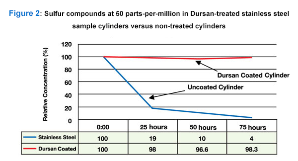 Figure 2 - Sulfur compounds at 50 parts-per-million in Dursan treated stainless steel sample cylinders